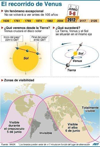 VENUS PASÓ DELANTE DEL SOLEL 5 DE JUNIO DE 2012 NASA