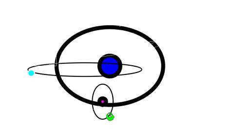 Orbitas de Siro A B y C  con un planeta esquema mio