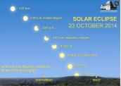 Eclipse parcial de sol esquema