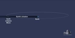 Sol Tierra Luna eclipse luna